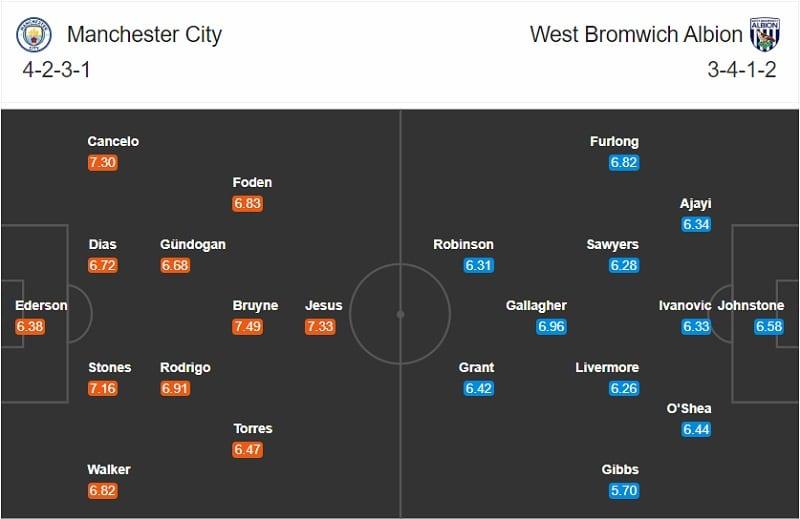 Man City vs West Brom